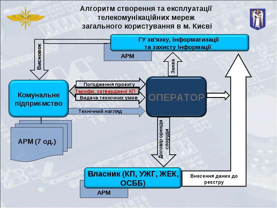 Технічний нагляд АРМ АРМ Заява Висновок Погодження проекту Видача технічних у...