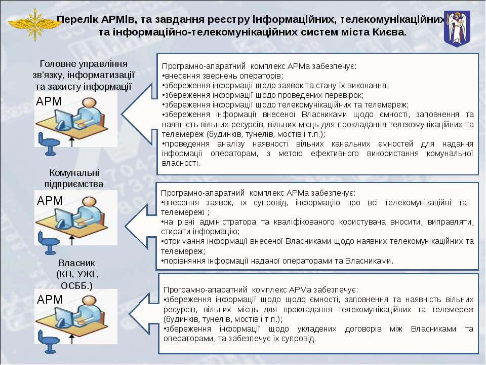 Перелік АРМів, та завдання реєстру інформаційних, телекомунікаційних та інфор...