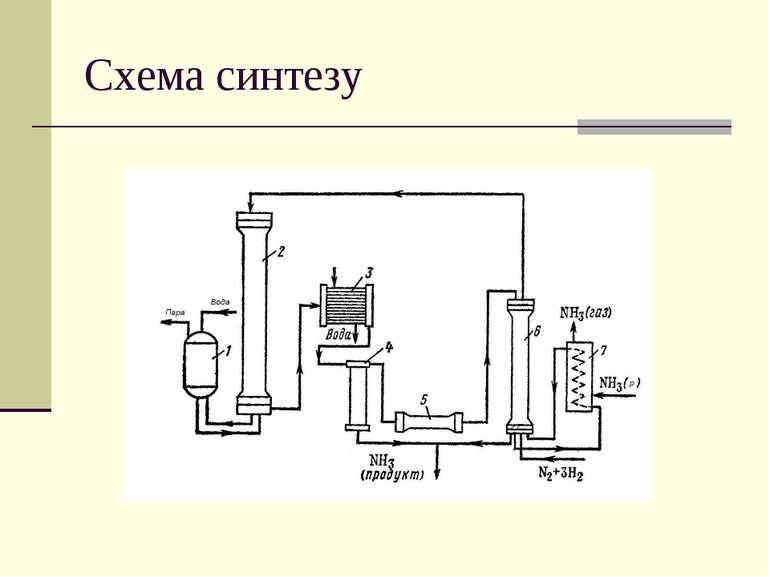 Схема синтезу