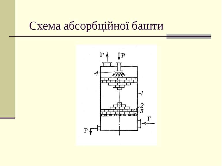 Схема абсорбційної башти
