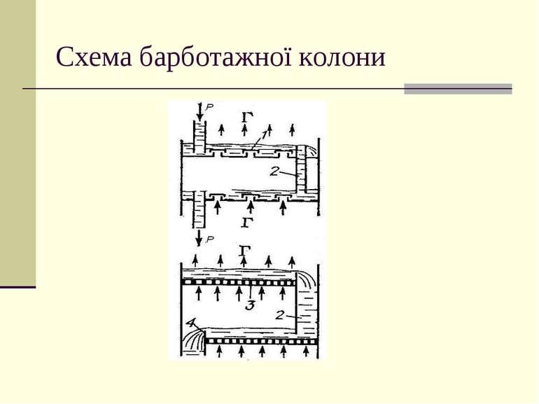 Схема барботажної колони
