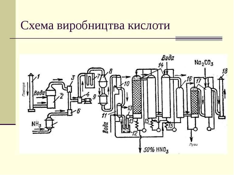 Схема виробництва кислоти