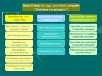 Виробництва термічної переробки деревини Виробництва екстакційної переробки д...
