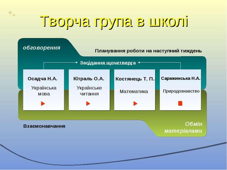 Творча група в школі обговорення Українська мова Обмін матеріалами Засідання ...