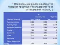 Товарна культура 2011 За оптимальним планом Відхилення Пшениця озима 9080 908...