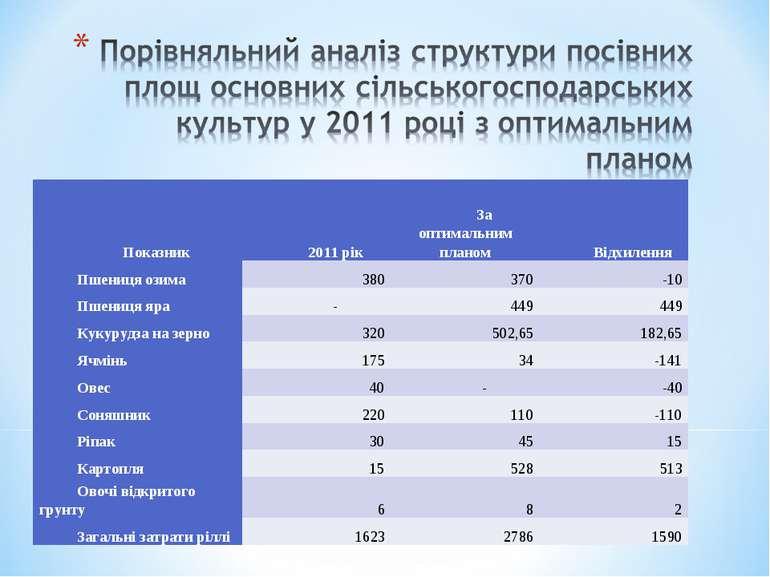 Показник 2011 рік За оптимальним планом Відхилення Пшениця озима 380 370 -10 ...