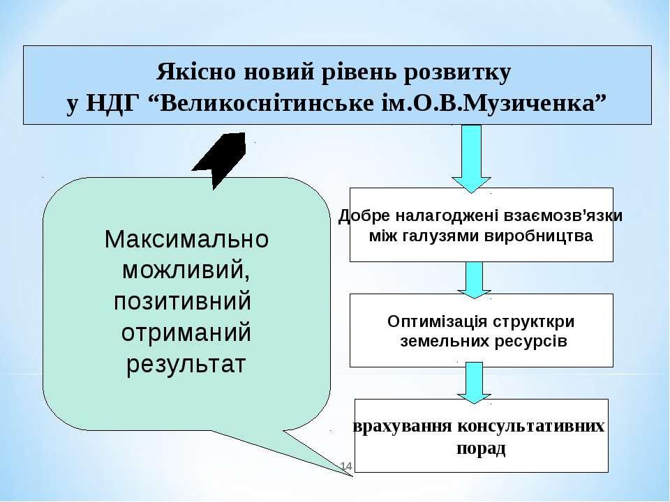 * Добре налагоджені взаємозв'язки між галузями виробництва Оптимізація структ...