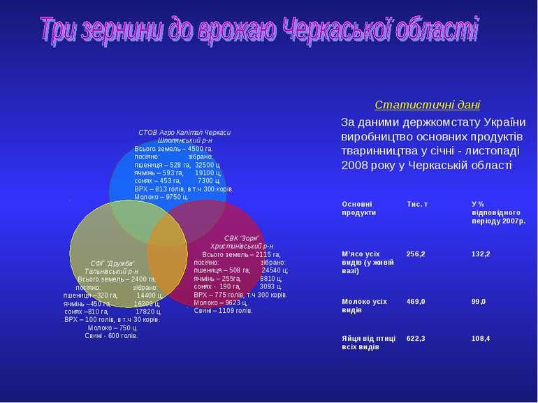 Статистичні дані За даними держкомстату України виробництво основних продукті...