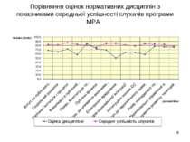 Порівняння оцінок нормативних дисциплін з показниками середньої успішності сл...