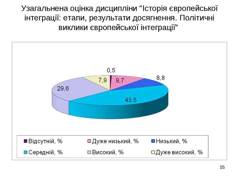 """Узагальнена оцінка дисципліни """"Історія європейської інтеграції: етапи, резуль..."""