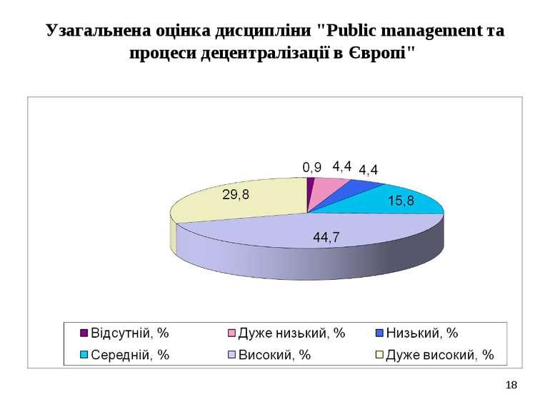 """Узагальнена оцінка дисципліни """"Public management та процеси децентралізації в..."""