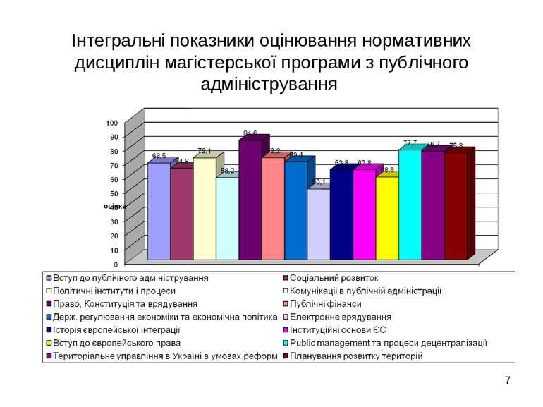 Інтегральні показники оцінювання нормативних дисциплін магістерської програми...