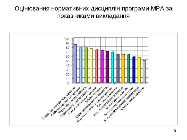 Оцінювання нормативних дисциплін програми МРА за показниками викладання *