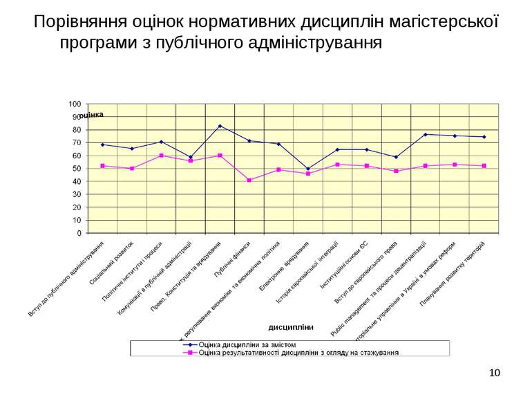 Порівняння оцінок нормативних дисциплін магістерської програми з публічного а...