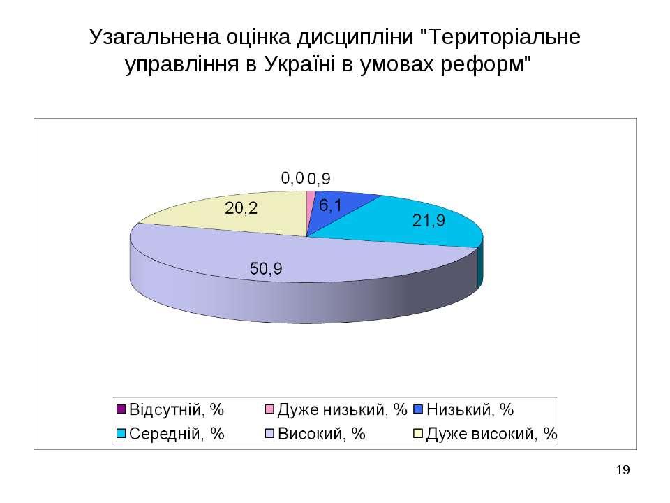 """Узагальнена оцінка дисципліни """"Територіальне управління в Україні в умовах ре..."""