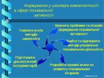 Формування у школярів компетентності в сфері пізнавальної активності Вивчити ...
