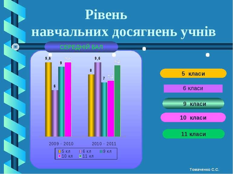 Рівень навчальних досягнень учнів 6 класи 9 класи 10 класи 11 класи Томаченко...