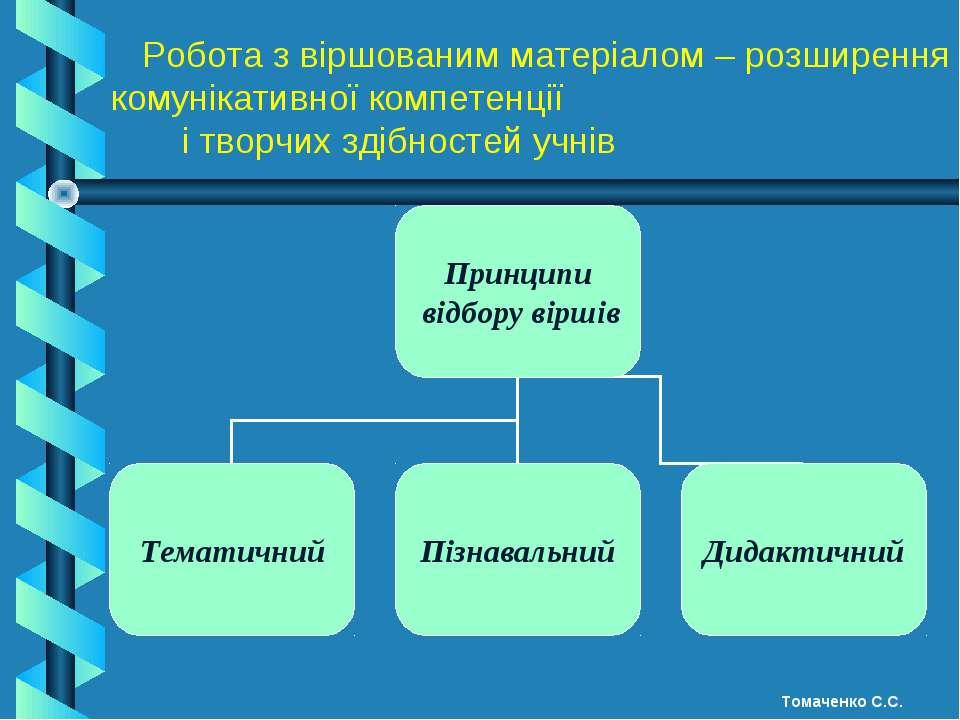 Робота з віршованим матеріалом – розширення комунікативної компетенції і твор...