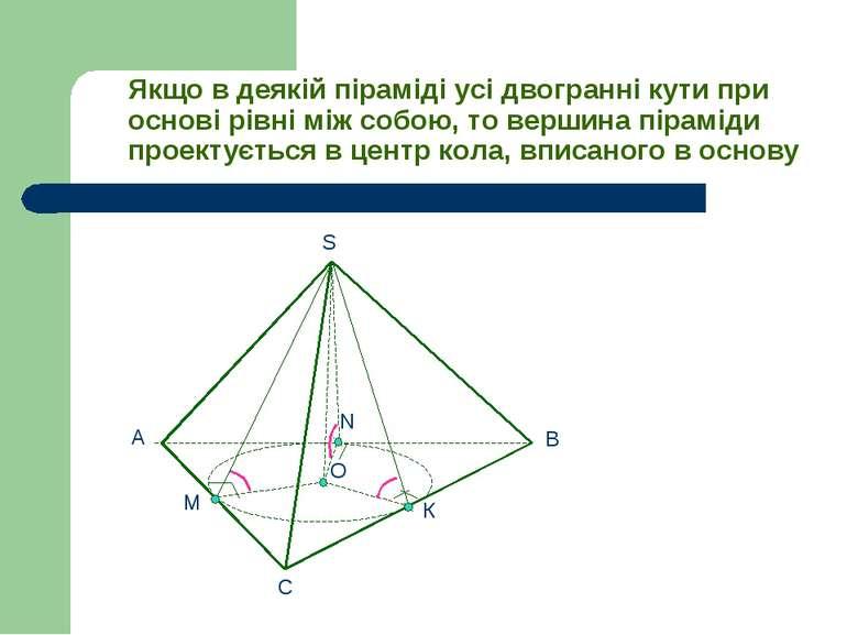Якщо в деякій піраміді усі двогранні кути при основі рівні між собою, то верш...