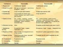 Особливості будови та життєдіяльності ракоподібних та павукоподібних