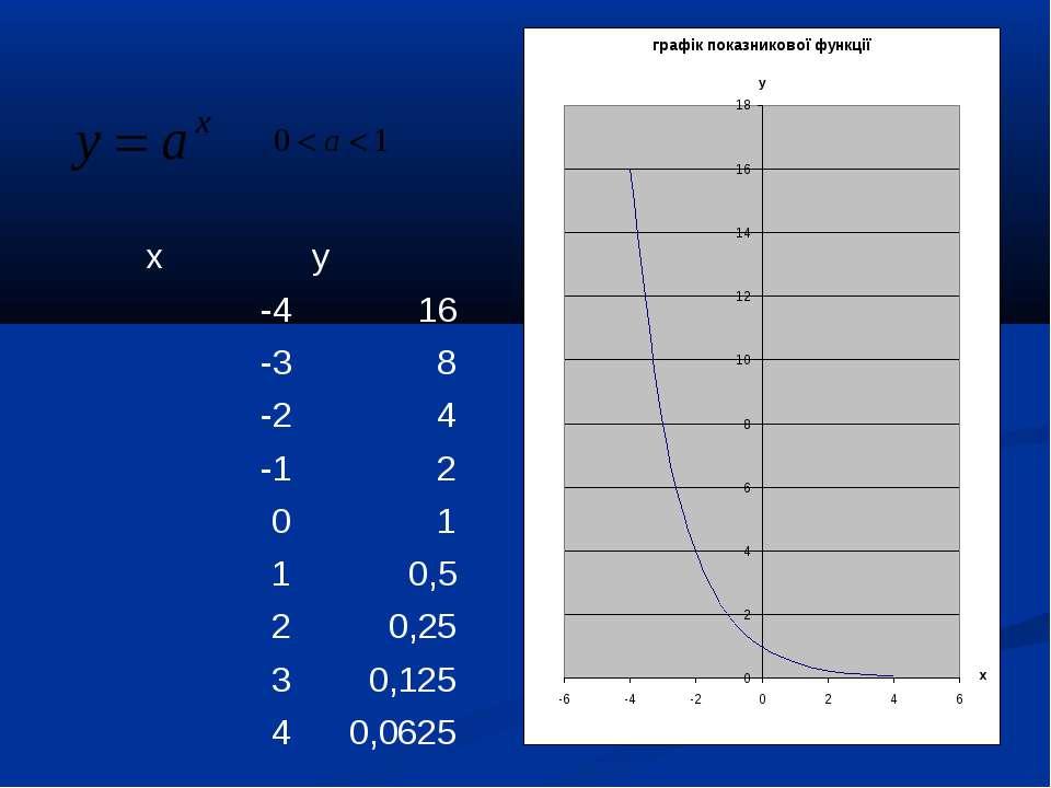 x y -4 16 -3 8 -2 4 -1 2 0 1 1 0,5 2 0,25 3 0,125 4 0,0625