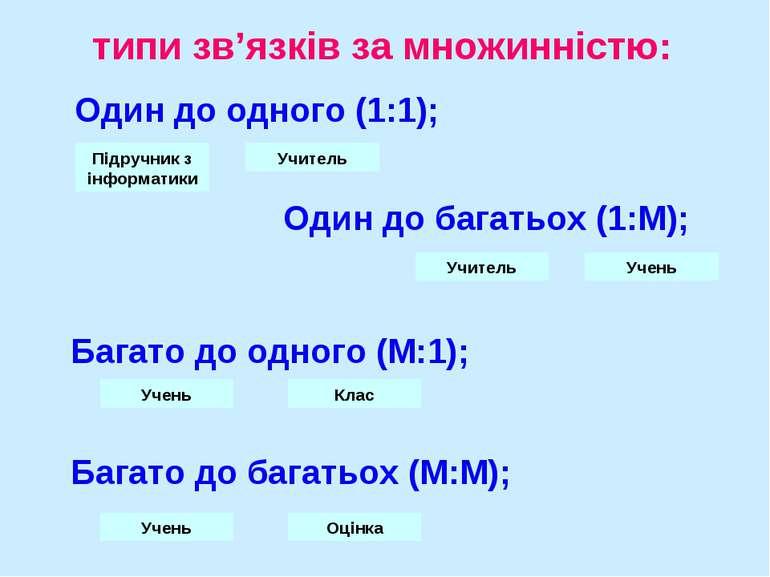 типи зв'язків за множинністю: Один до одного (1:1); Один до багатьох (1:М); Б...
