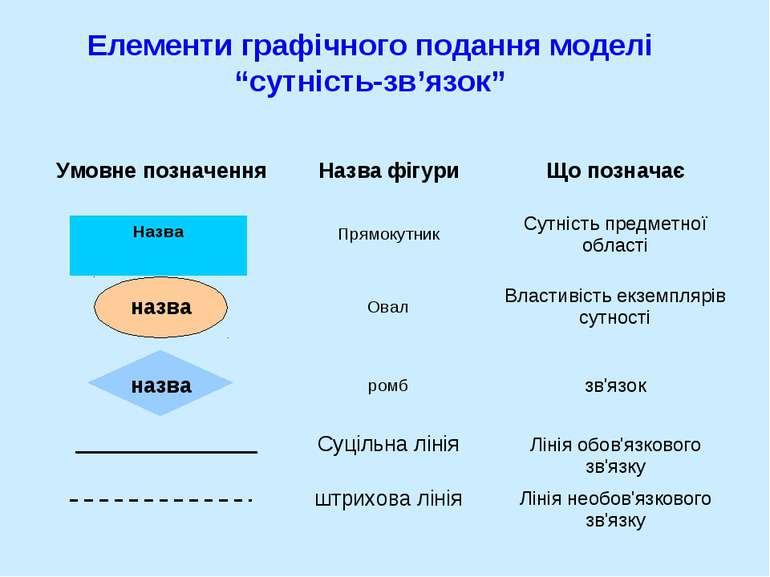 """Елементи графічного подання моделі """"сутність-зв'язок"""" Назва Умовне позначення..."""