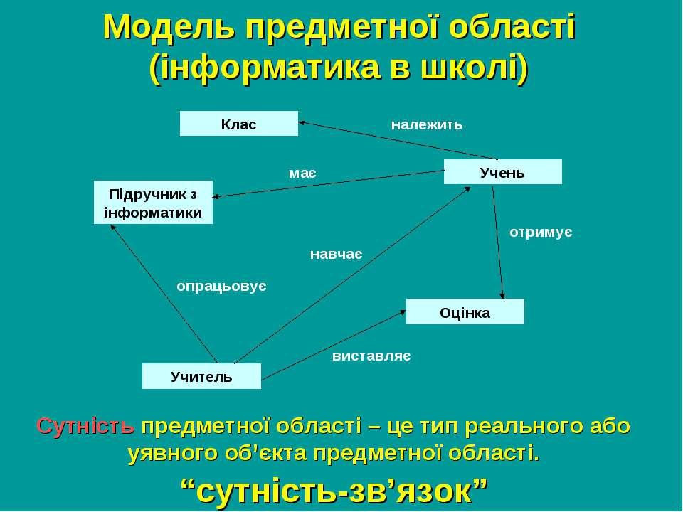 """""""сутність-зв'язок"""" Модель предметної області (інформатика в школі) Учень Клас..."""