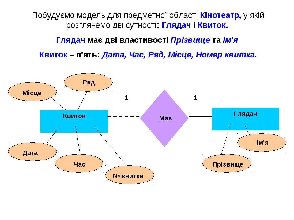 Побудуємо модель для предметної області Кінотеатр, у якій розглянемо дві сутн...