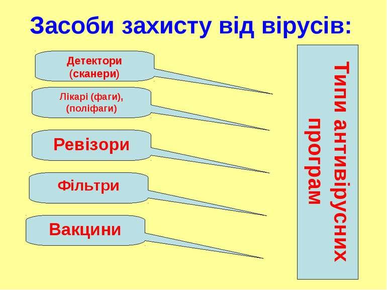 Засоби захисту від вірусів: Детектори (сканери) Лікарі (фаги), (поліфаги) Рев...