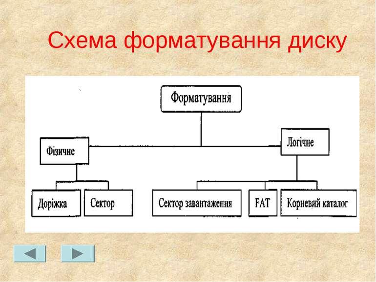 Схема форматування диску