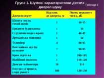 Група 1. Шумові характеристики деяких джерел шуму Таблиця 1 Джерело шуму Відс...