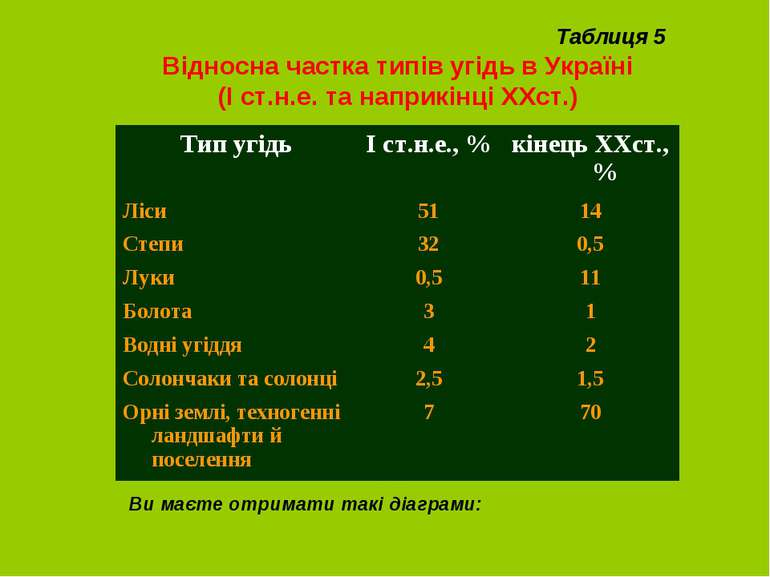 Таблиця 5 Відносна частка типів угідь в Україні (І ст.н.е. та наприкінці ХХст...
