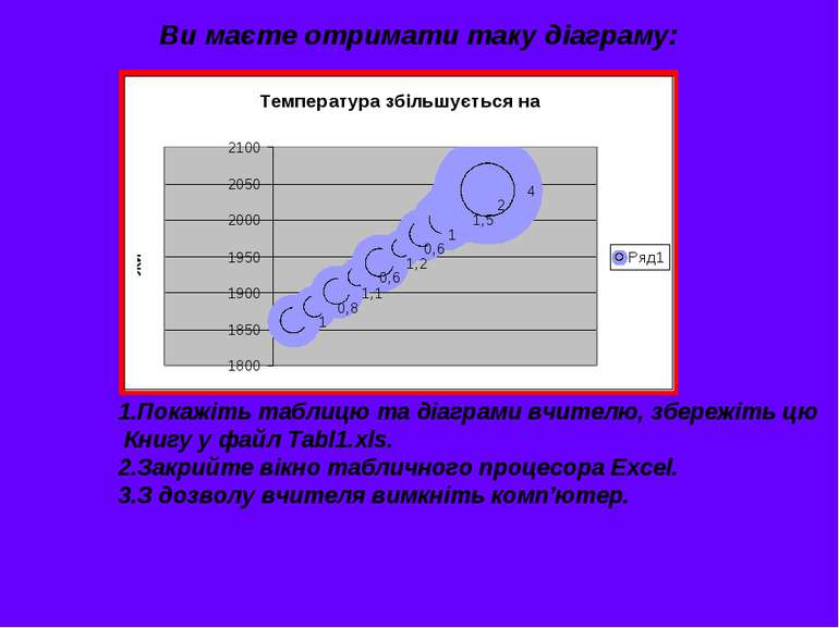 Ви маєте отримати таку діаграму: Покажіть таблицю та діаграми вчителю, збереж...