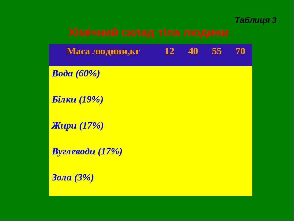 Таблиця 3 Хімічний склад тіла людини Маса людини,кг 12 40 55 70 Вода (60%) Бі...