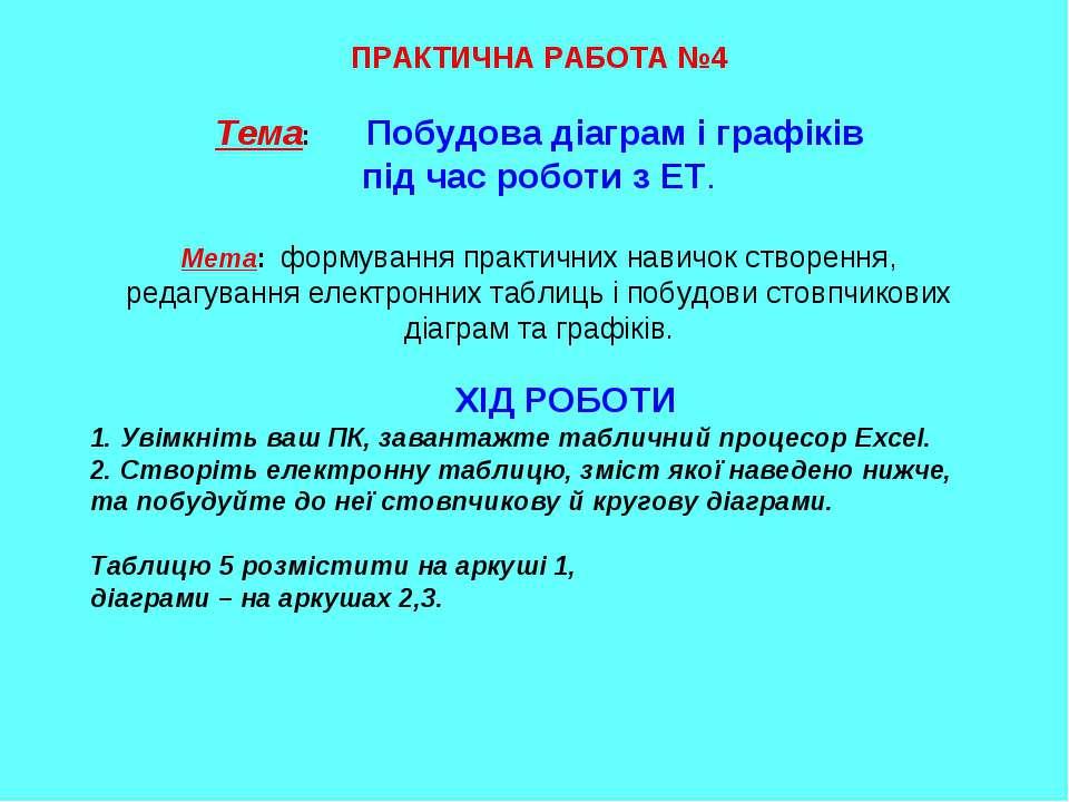 ПРАКТИЧНА РАБОТА №4 Тема: Побудова діаграм і графіків під час роботи з ЕТ. Ме...