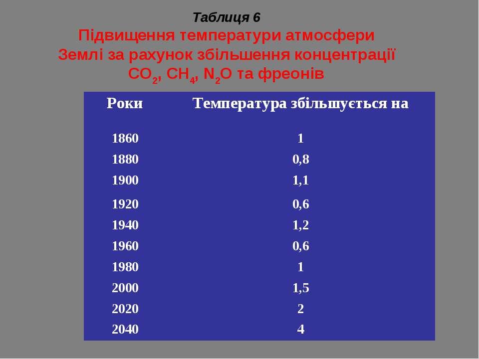 Таблиця 6 Підвищення температури атмосфери Землі за рахунок збільшення концен...
