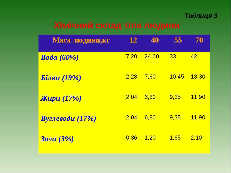 Таблиця 3 Хімічний склад тіла людини Таблицю 3 розмістити на аркуші 2. Маса л...