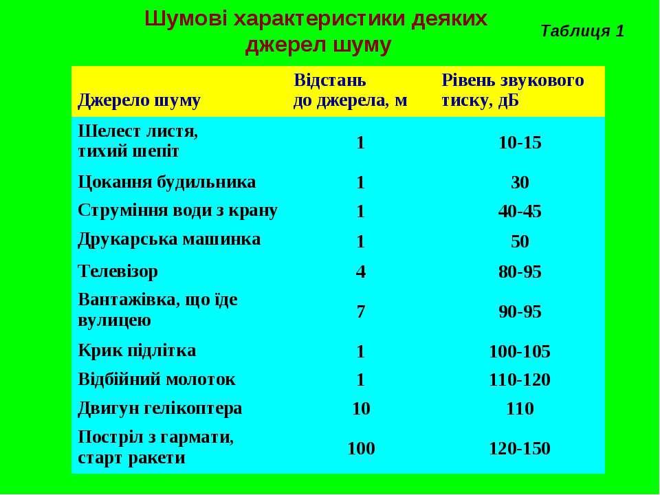 Шумові характеристики деяких джерел шуму Таблиця 1 Джерело шуму Відстань до д...
