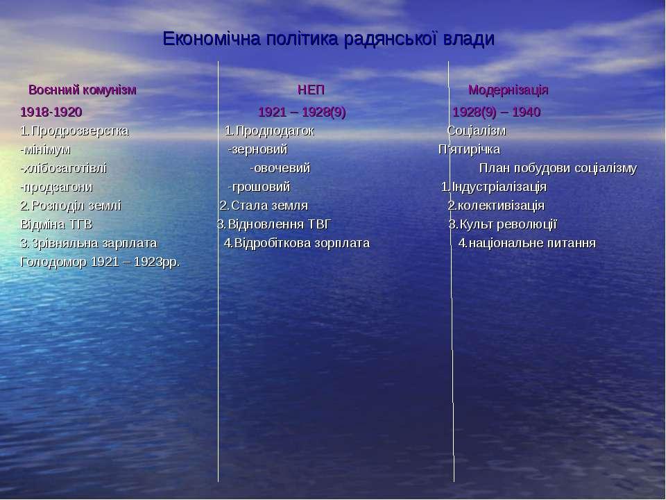 Економічна політика радянської влади Воєнний комунізм НЕП Модернізація 1918-1...