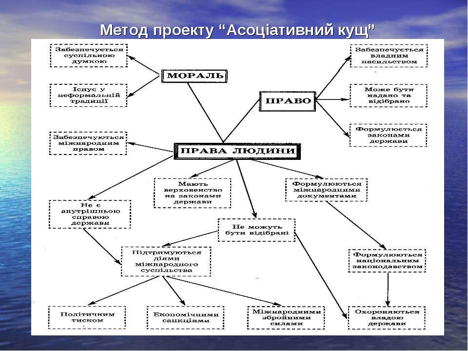"""Метод проекту """"Асоціативний кущ"""""""