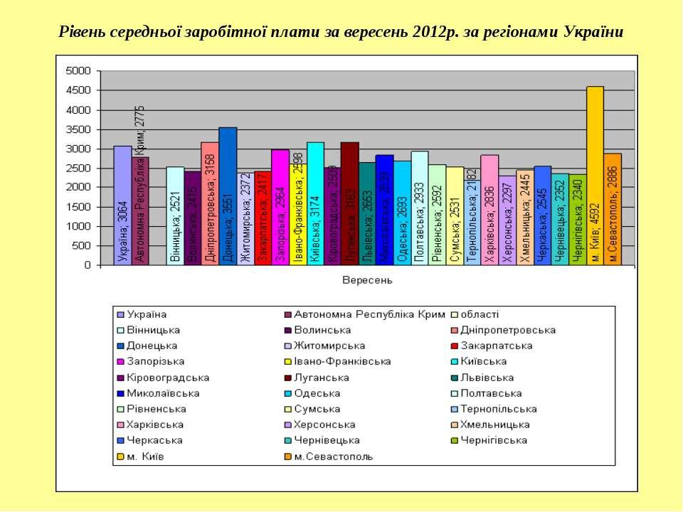 Рівень середньої заробітної плати за вересень 2012р. за регіонами України
