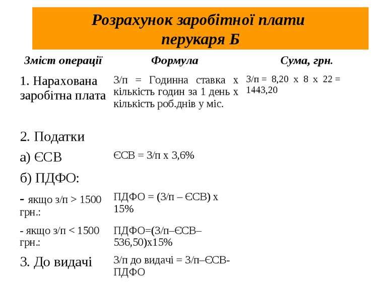 Розрахунок заробітної плати перукаря Б