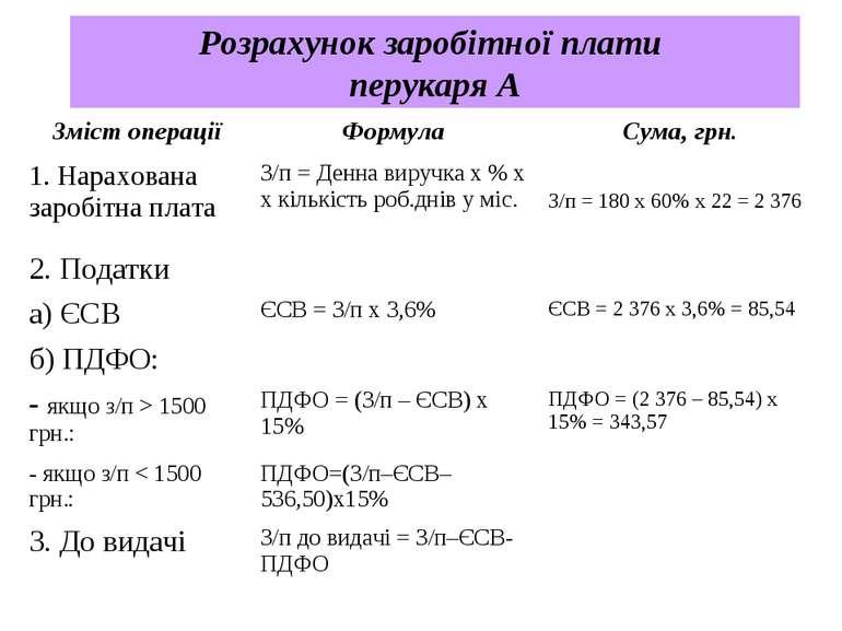 Розрахунок заробітної плати перукаря А