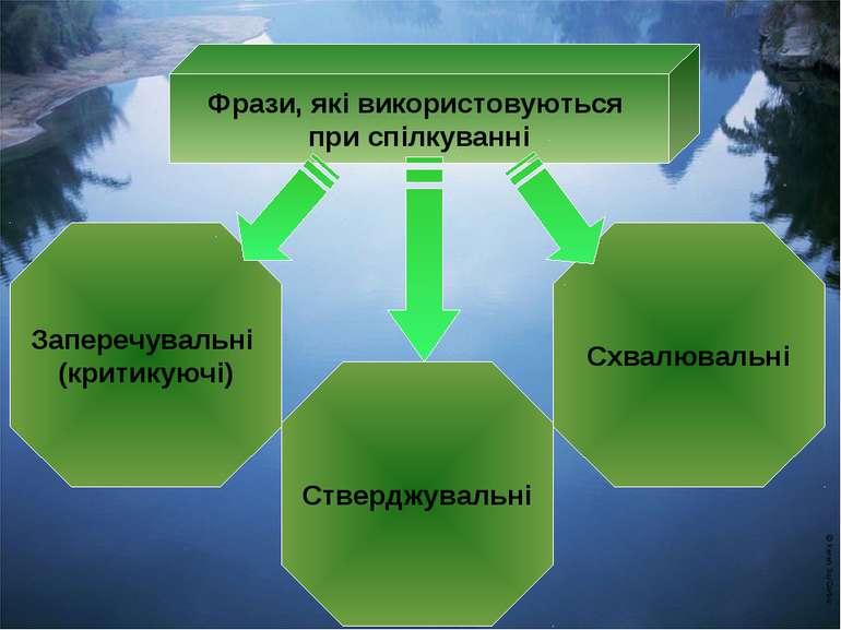 Фрази, які використовуються при спілкуванні Заперечувальні (критикуючі) Ствер...