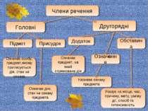 Присудок Підмет Члени речення Другорядні Головні Означення Додаток Означає ді...