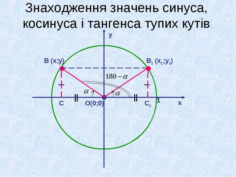 Знаходження значень синуса, косинуса і тангенса тупих кутів