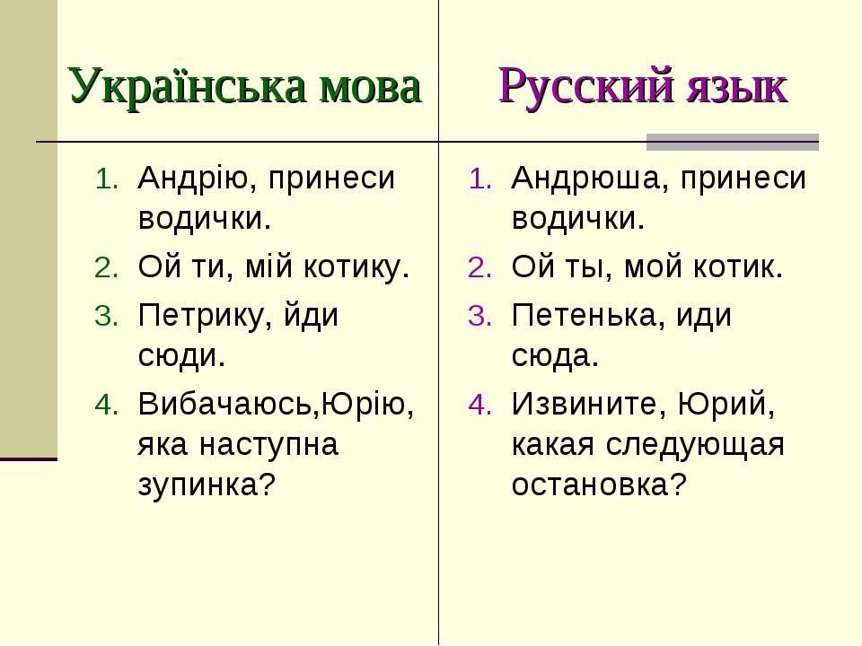 Українська мова Русский язык Андрію, принеси водички. Ой ти, мій котику. Петр...