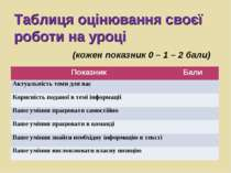 Таблиця оцінювання своєї роботи на уроці (кожен показник 0 – 1 – 2 бали) Пока...