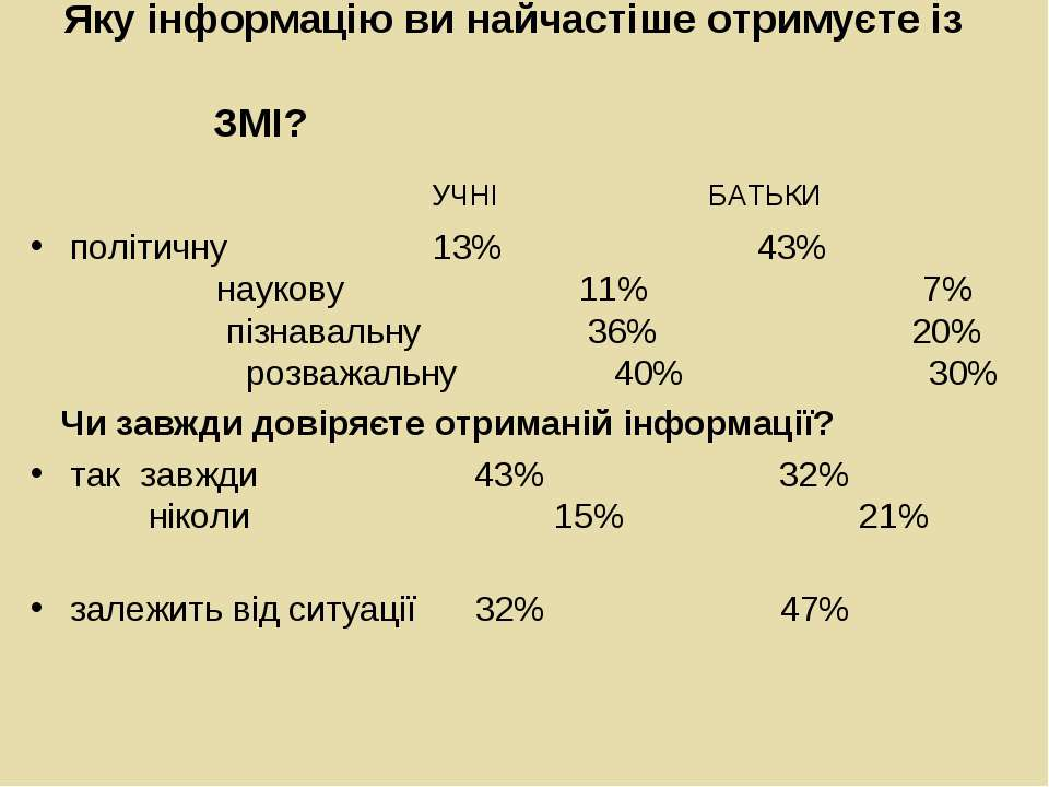 Яку інформацію ви найчастіше отримуєте із ЗМІ? УЧНІ БАТЬКИ політичну 13% 43% ...